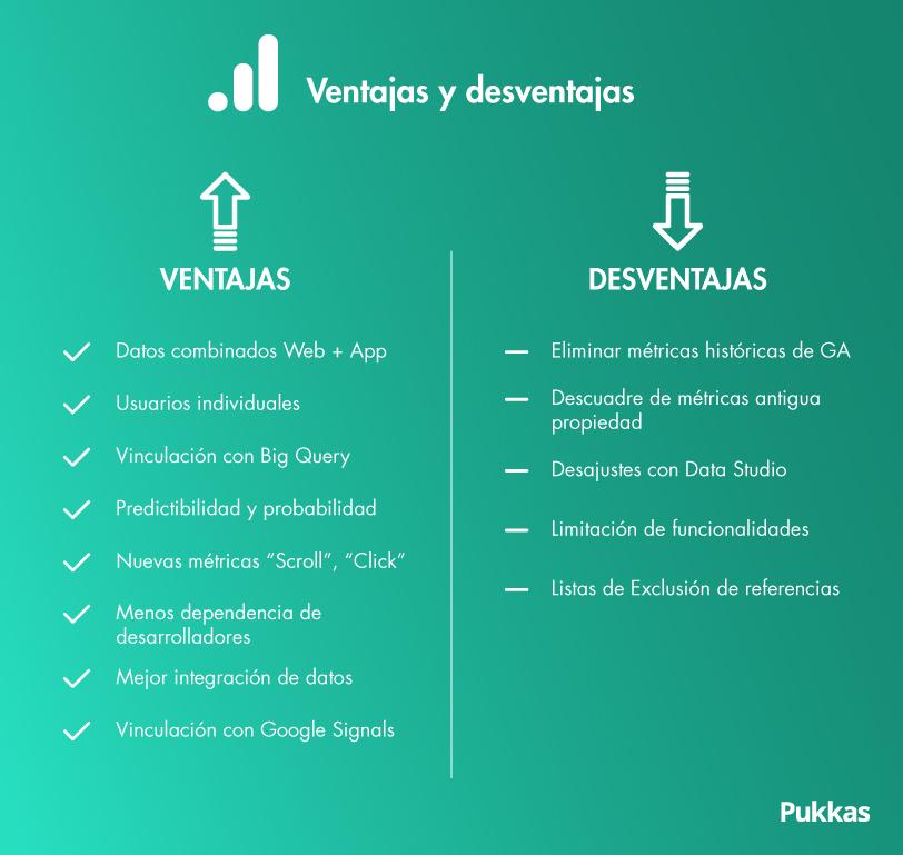 ventajas y desventajas de Google Analytics 4