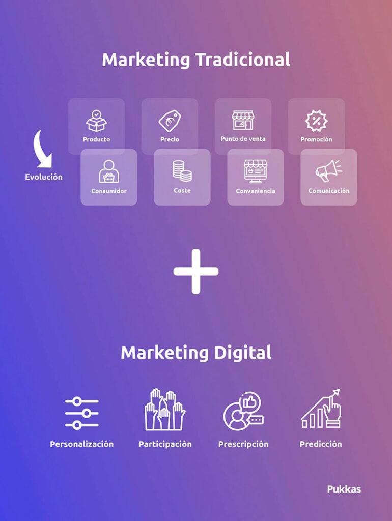 las 4P de marketing digital